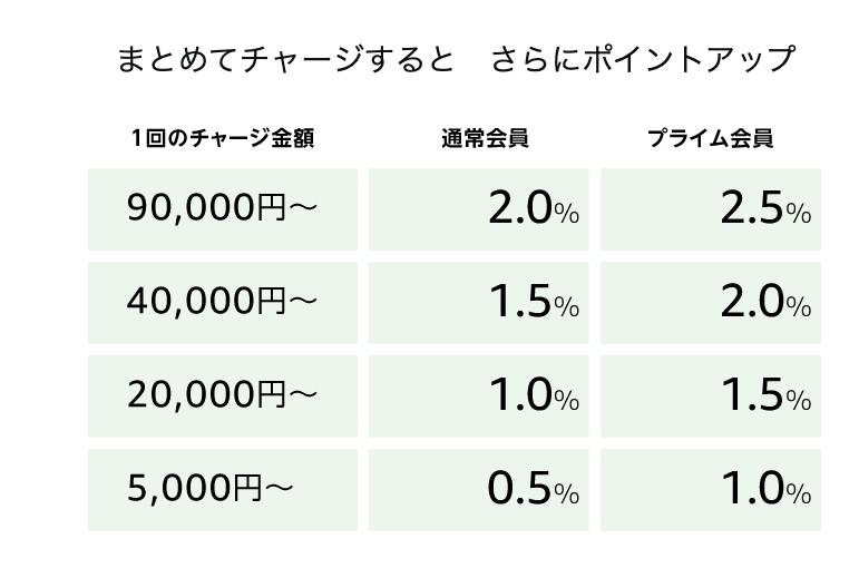 Amazongift500_2